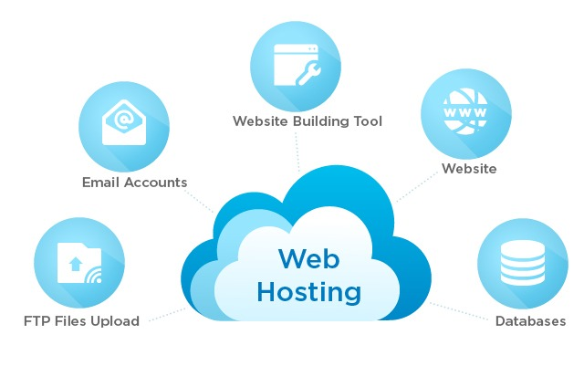 Cheapest hosting services in India