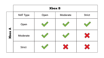 Fixing Xbox Live / Matchmaking issues on your Xbox One